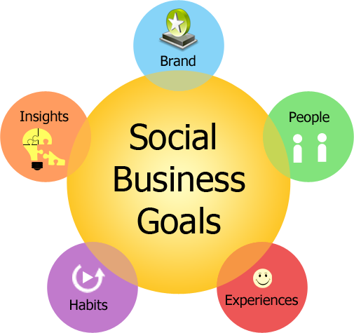 texavi mantras for social business